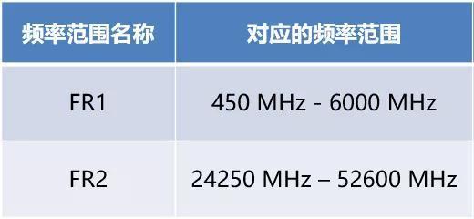 5G的两个工作频段范围