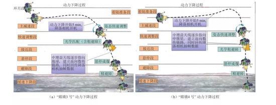 嫦娥三号与嫦娥四号着陆下降轨迹比对图