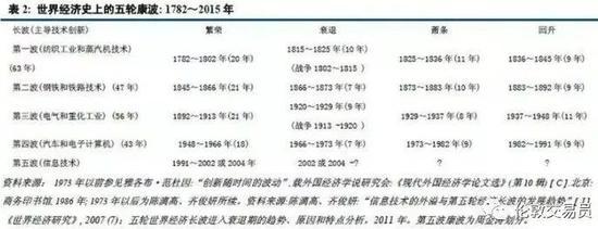 世界经济史上的五轮康波