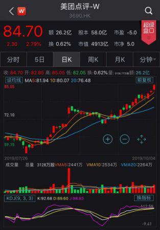 美团股价迭创新高,年内已翻倍!王兴身家飙至500亿