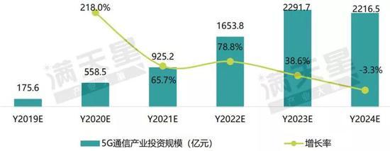 ▲5G产业投资规模预测