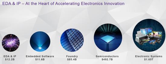 这三家公司主导着全球半导体软件命门!你能猜到是谁吗?