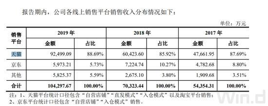 """超六成营收来自电商平台 可孚医疗能否借""""天猫东风""""闯关IPO"""