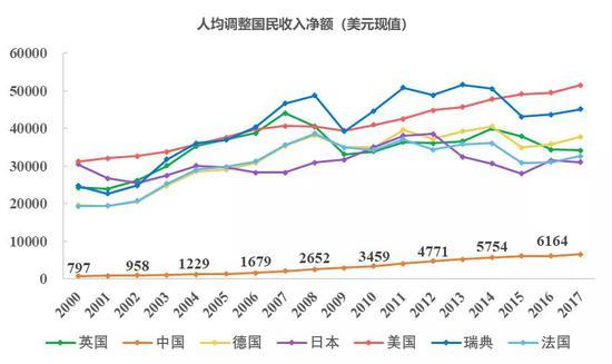 数据来源:世界银行,国泰君安证券研究