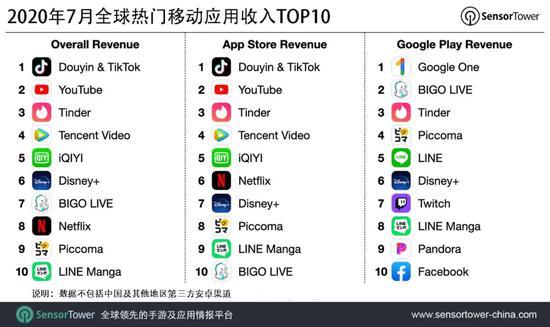 7月全球热门移动应用收入榜:抖音及TikTok吸金超1.02亿美元