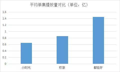 (小时光、权游和都挺好的平均播放量对比 ,原始数据来源:艺恩数据)