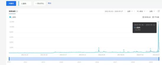 (人造肉百度指数,时间2011年1月1日至2019年5月27日)
