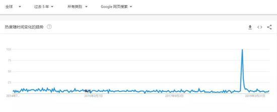 Google Trends搜索趋势