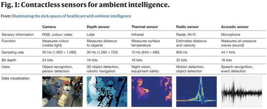 """李飞飞团队《自然》重磅:用AI照亮医疗的""""黑暗空间"""""""