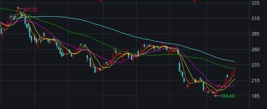网易自3月份以来的股价表现