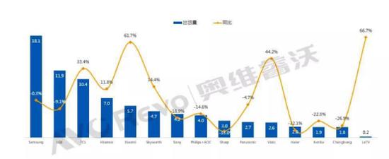 2019 H1全球TV主要品牌出货及同比情况(Data Source:AVC Revo unit:百万台,%)