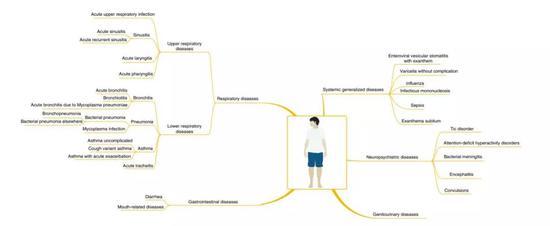 ▲AI诊断系统的分诊层级