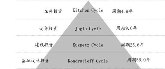 图:康波周期理论