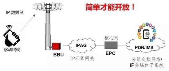 ▲全IP通信网络