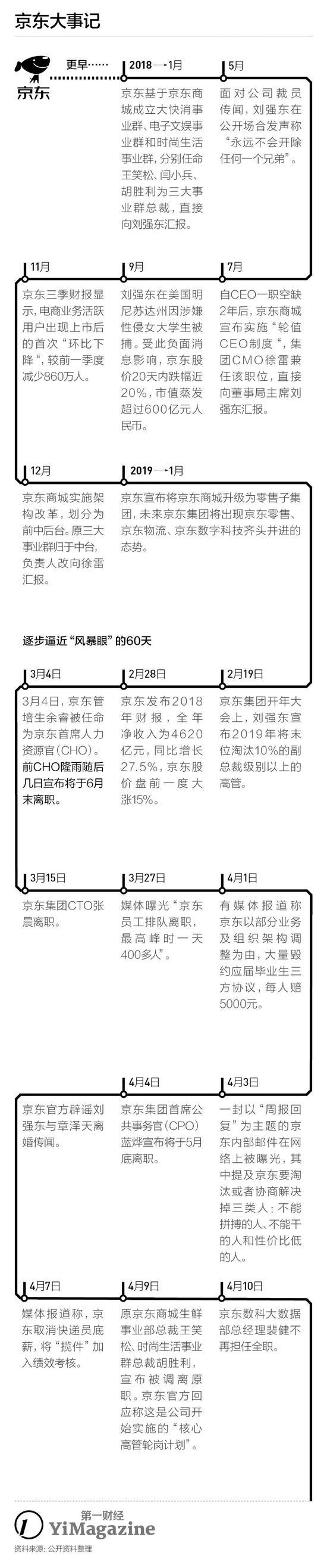 """京东""""惊魂""""60天:一个月走了3个CXO 员工抢号办离职"""