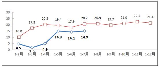 图1 2019-2020年1-7月互联网业务收入增长情况