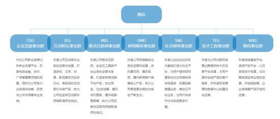 腾讯第二次组织架构调整示意图(来源:官网)