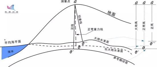 8848还是8844,珠峰海拔到底是怎么测出来的?珠穆朗玛峰金字塔测量