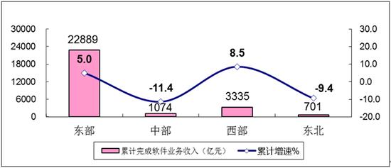 图6 2020年1-5月软件业分地区收入增长情况