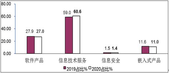 图5 2019年/2020年1-5月软件业分类收入占比情况