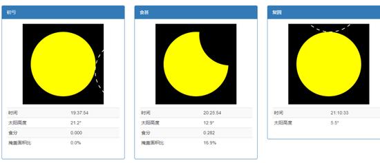 日环食6月10日上演,中国部分地区可见日偏食