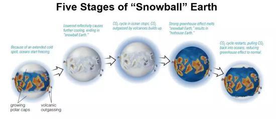 雪球地球的過程(圖片來源:Sustainability Corps)
