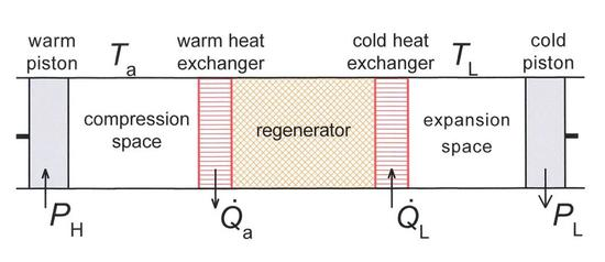 斯特林制冷器示意图,该系统由一个活塞在环境温度 Ta, 一个活塞在低温 TL | 来源:wiki