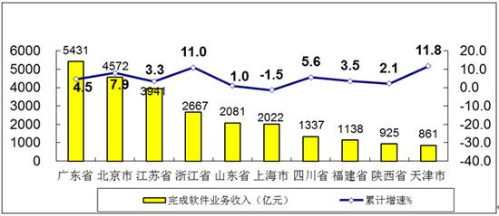 图7 2020年1-5月软件业务收入前十位省市增长情况