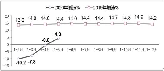 图82019年-2020年1-5月副省级中心城市软件业务收入增长情况