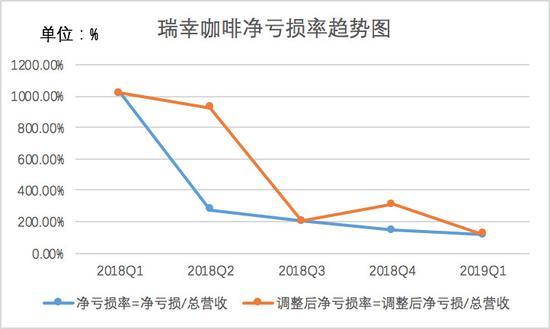 瑞幸咖啡净亏损率和调整后净亏损率变化情况,制图:36氪