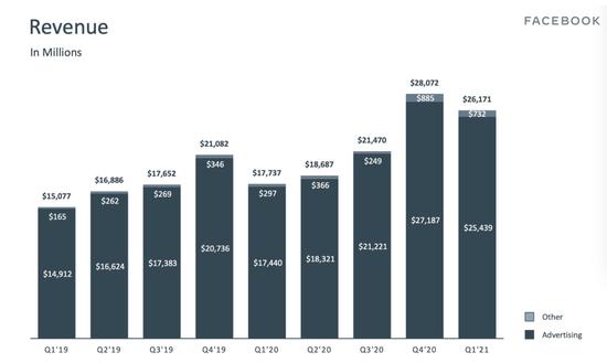 巨头财报轰炸:谷歌苹果脸书业绩猛如牛 独留微软抖两抖