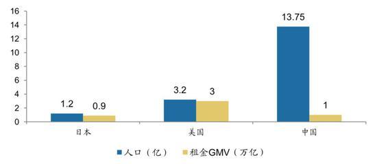 中日美总人口与租赁市场规模(资料来源:链家研究院)
