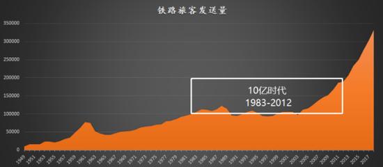 图1:10亿时代,数据来源:国家统计局