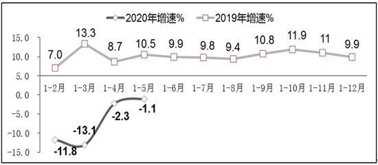 图2 2019年-2020年1-5月软件业利润总额增长情况
