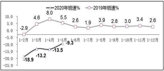 图3 2019年-2020年1-5月软件业出口增长情况