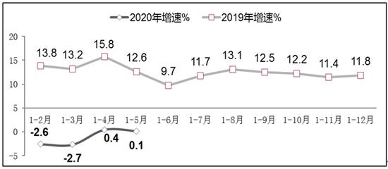 图4 2019年-2020年1-5月软件业从业人员工资总额增长情况