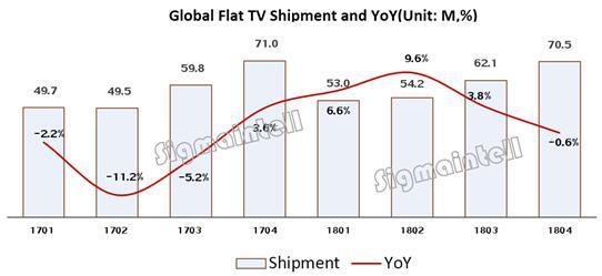 led电视销量排行榜-2018年全球电视厂商出货量排名:中国品牌大幅增长