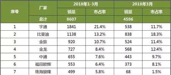 2018年1-3月中国客车企业新能源客车销量排行榜