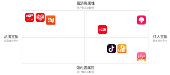 疫情加速发展 看中国直播电商战事