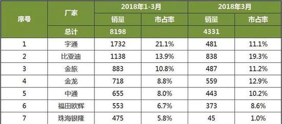 2018年1-3月中国客车企业新能源公交客车销量排行榜