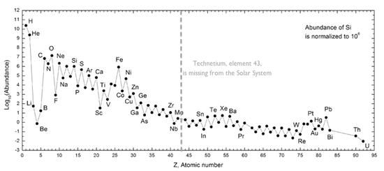 为什么地球上几乎找不到第43号元素?