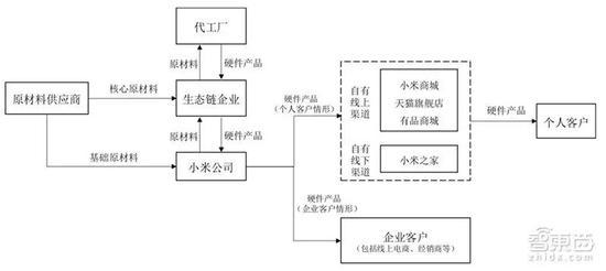 ▲小米生态链智能硬件业务流程