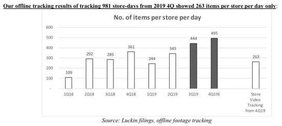 瑞幸自己披露的每季度平均每店售卖单数