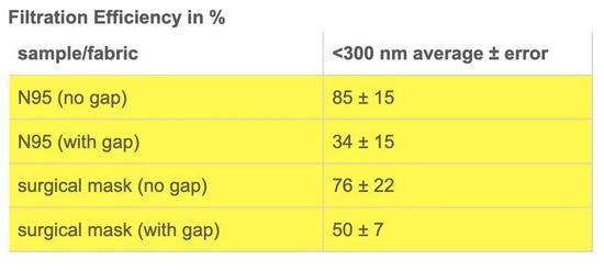 图丨面部间隙对口罩效果的影响(来源:Aerosol Filtration Efficiency of Common Fabrics Used in Respiratory Cloth Masks)