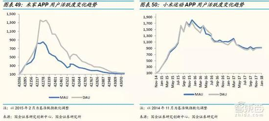 ▲米家与小米运动的APP监测数据(来源:国金证券)