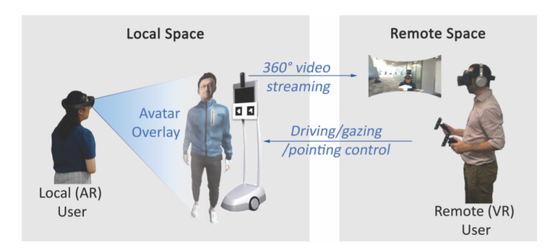 ▲VROOM运作模式:左图为在场者场景,右图为远程工作者场景