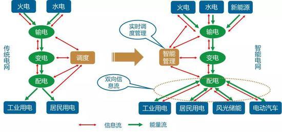 数据来源:中国移动5G助力智能电网应用白皮书、国泰君安证券研究