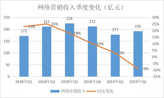 百度网络营销收入近6季度变化 制图 / 燃财经