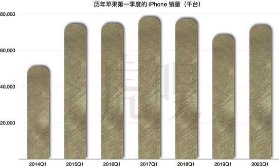 iPhone12延期 凛冬将至