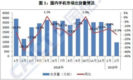 (数据和图表来源:中国信通院)